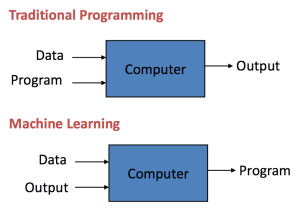 Traditional Programming vs Machine Learning