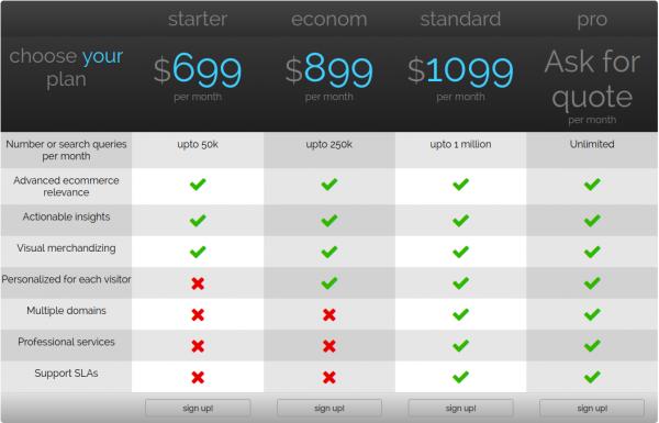 unbxd pricing
